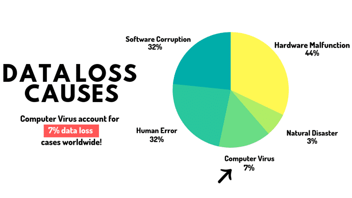 Salvage Data from Virus Infected Storage Media